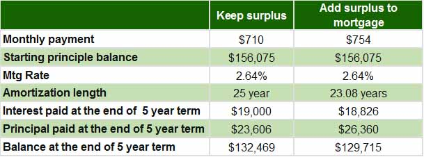Table 1 - Mortgage payments based on surplus