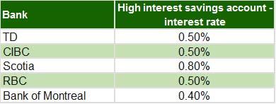 Big Bank Savings Account Interest Rates
