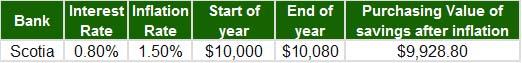 Big Bank - Scotia savings example