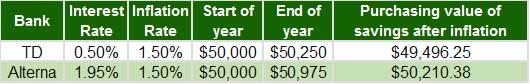 Comparison example - Scotia vs Alterna Savings Accounts