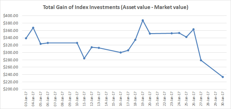 January 2017 – Investment portfolio growth