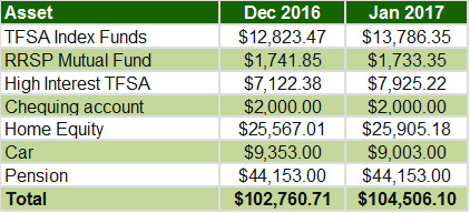 January 2017 - Overall Assets