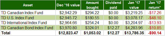 January 2017 - TD e-Series Index Funds