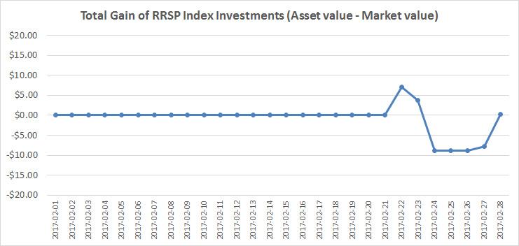 February 2017 - RRSP Index Portfolio Gains Graph