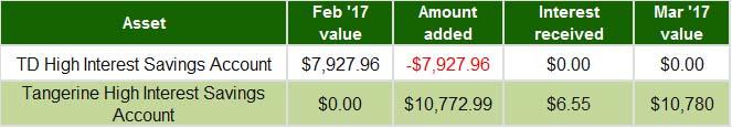 March 2017 - High Interest Savings