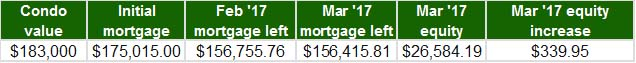 March 2017 - Home Equity Update