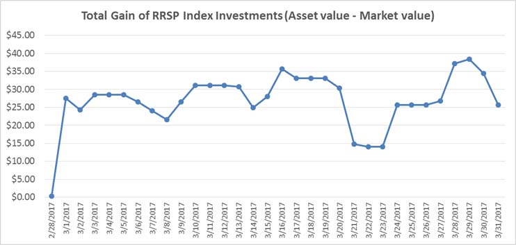 March 2017 - RRSP Index Portfolio Gains Graph