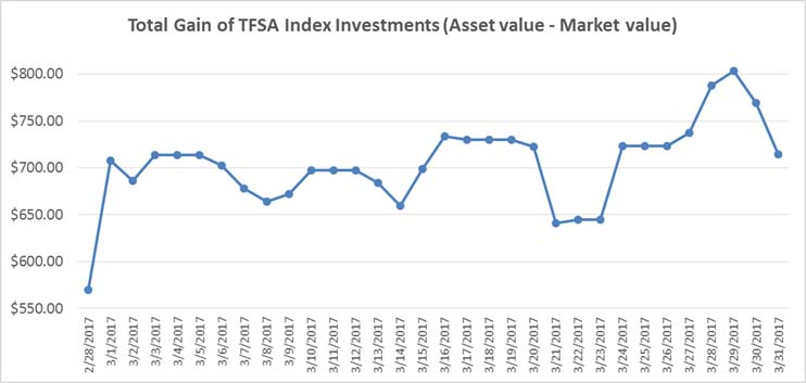 March 2017 - TFSA Index Portfolio Gains Graph
