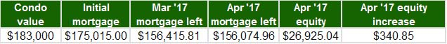 April 2017 - Home Equity Update