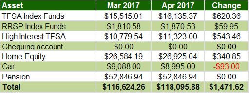 April 2017 - Overall assets