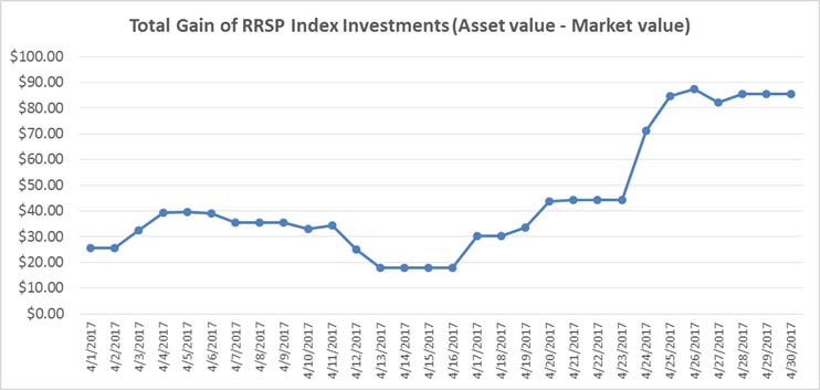 April 2017 - RRSP Index Portfolio Gains Graph