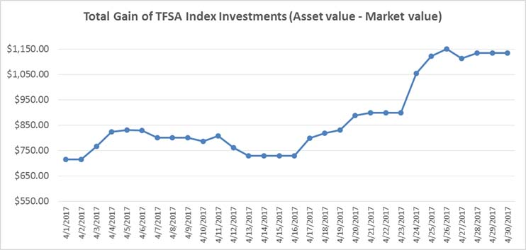 April 2017 - TFSA Index Portfolio Gains Graph