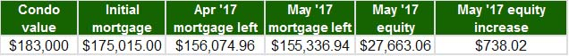 May 2017 - Home Equity Update