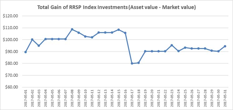 May 2017 - RRSP Index Portfolio Graph