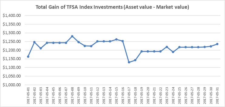 May 2017 - TFSA Index Portfolio Graph