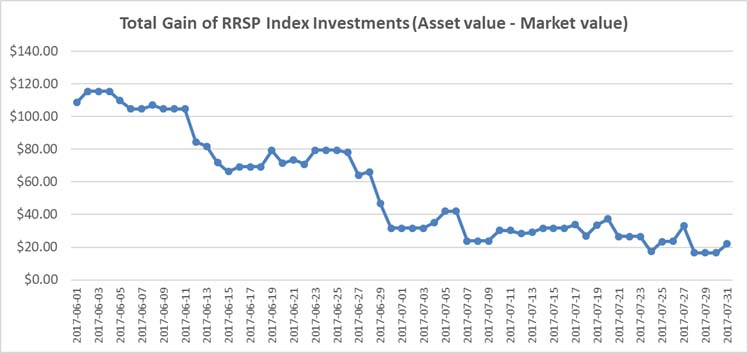 July 2017 - RRSP Index Portfolio Graph