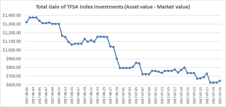 July 2017 - TFSA Index Portfolio Graph