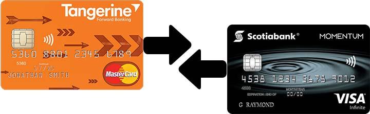 Compare Tangerine Mastercard to Scotia Momentum Visa - Banner