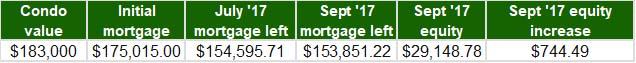 September 2017 - Home Equity Update