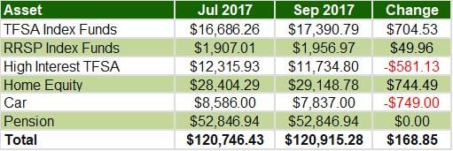 September 2017 - Overall assets