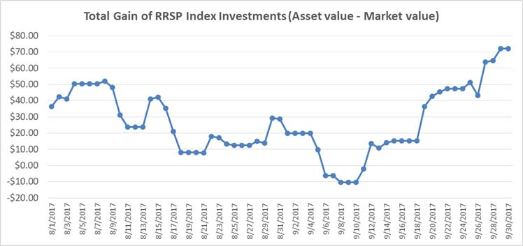 September 2017 - RRSP Index Portfolio Graph