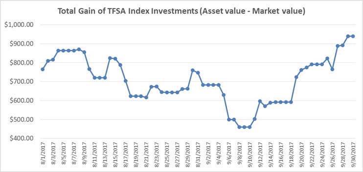 September 2017 - TFSA Index Portfolio Graph