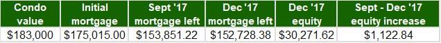 Oct-Nov-Dec 2017 - Home Equity Update