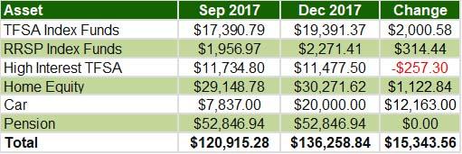 Oct-Nov-Dec 2017 - Overall assets