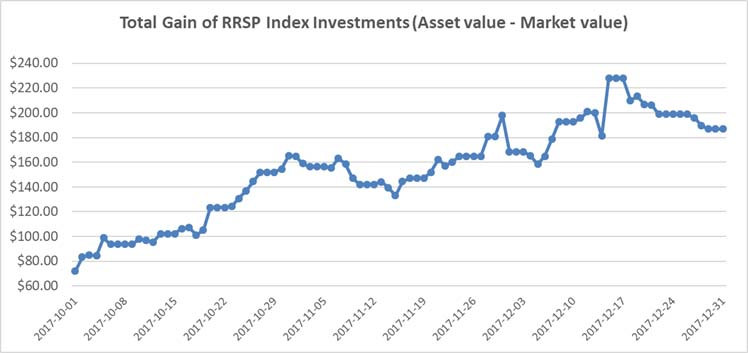 Oct-Nov-Dec 2017 - RRSP Index Portfolio Graph