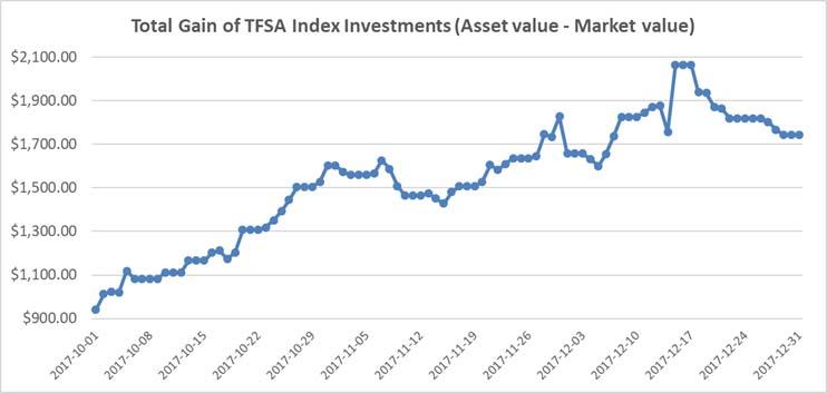 Oct-Nov-Dec 2017 - TFSA Index Portfolio Graph