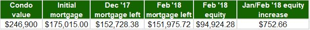 Jan-Feb 2018 - Home Equity Update