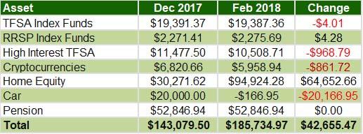 Jan-Feb 2018 - Overall assets