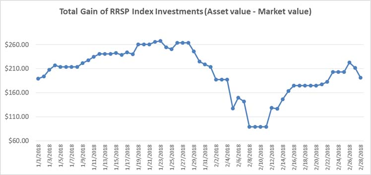 Jan-Feb 2018 - RRSP Index Portfolio Graph