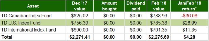 Jan-Feb 2018 - RRSP Index Portfolio Update