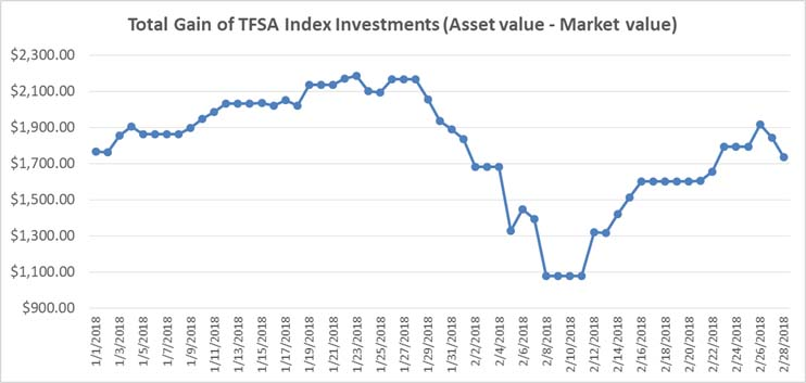 Jan-Feb 2018 - TFSA Index Portfolio Graph