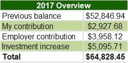 2017 Pension Statement