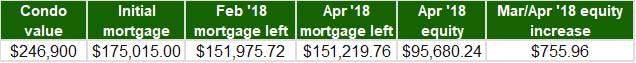 Mar-Apr 2018 - Home Equity Update