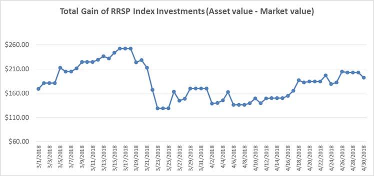 Mar-Apr 2018 - RRSP Index Portfolio Graph