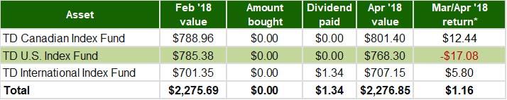 Mar-Apr 2018 - RRSP Index Portfolio Update