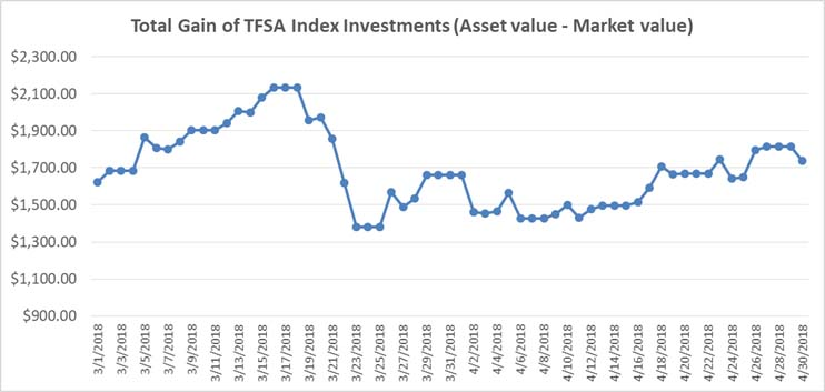 Mar-Apr 2018 - TFSA Index Portfolio Graph