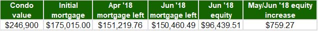 May-Jun 2018 - Home Equity Update