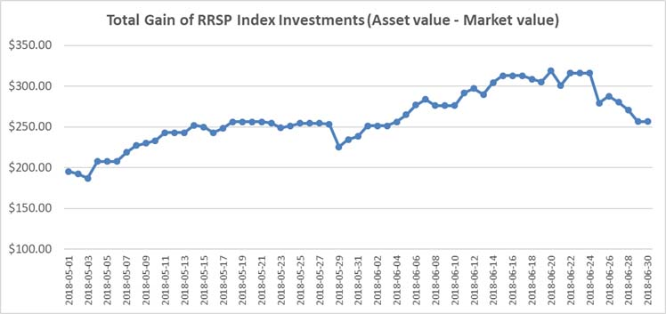 May-Jun 2018 - RRSP Index Portfolio Graph