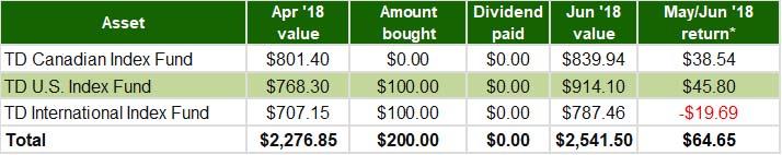 RRSP TD e-Series Index Funds