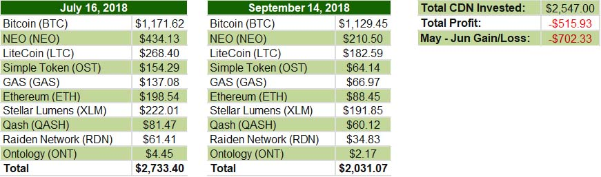 July August 2018 - Cryptocurrency update