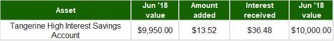 July August 2018 - High Interest Savings