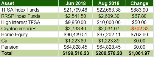 July August 2018 - Overall assets