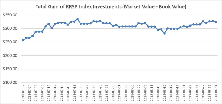 July August 2018 - RRSP Index Portfolio Graph