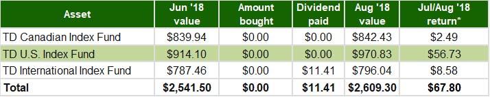 July August 2018 - RRSP Index Portfolio Update