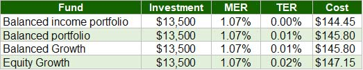 Tangerine Investment Funds - MER Fee example