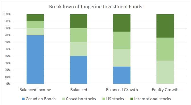 Tangerine Investment Funds - Portfolio Breakdown